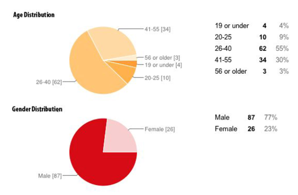 Endomondo age and gender distribution pie charts.