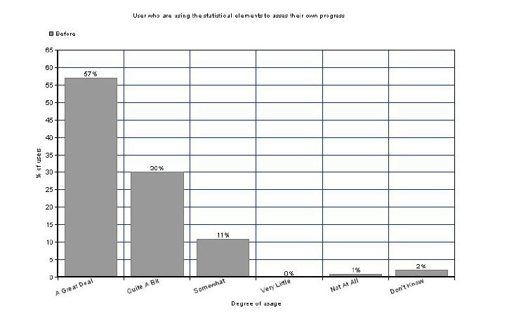 Bar graph showing the distribution of endomondo users, who are using the statistical tools.